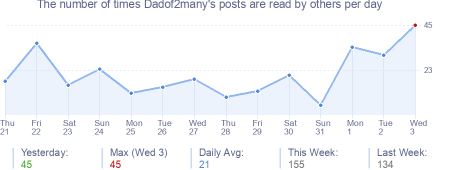 How many times Dadof2many's posts are read daily