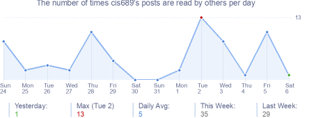 How many times cis689's posts are read daily