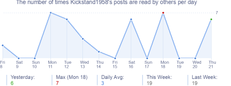 How many times Kickstand1958's posts are read daily