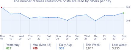 How many times 85dumbo's posts are read daily