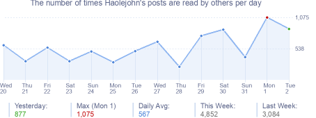 How many times Haolejohn's posts are read daily
