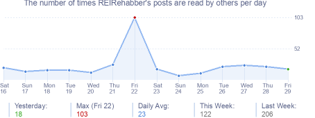 How many times REIRehabber's posts are read daily