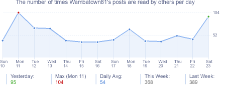 How many times Wambatown81's posts are read daily