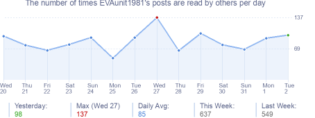 How many times EVAunit1981's posts are read daily