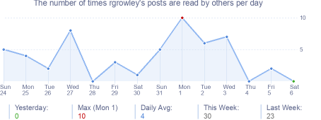 How many times rgrowley's posts are read daily