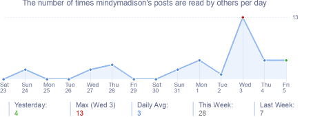How many times mindymadison's posts are read daily