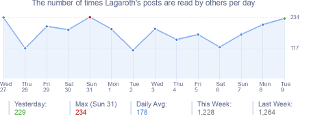 How many times Lagaroth's posts are read daily