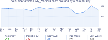 How many times Wry_Martini's posts are read daily