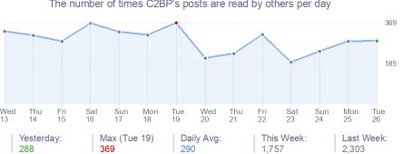 How many times C2BP's posts are read daily
