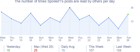 How many times Spoiled1's posts are read daily
