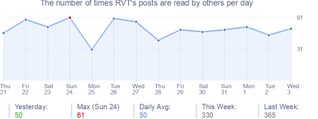 How many times RVT's posts are read daily