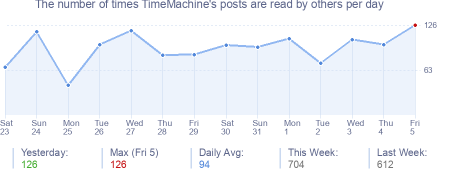 How many times TimeMachine's posts are read daily
