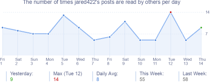 How many times jared422's posts are read daily