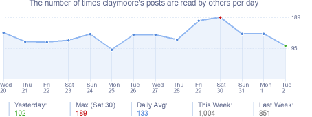 How many times claymoore's posts are read daily