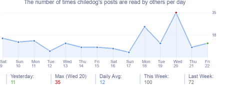 How many times chiledog's posts are read daily