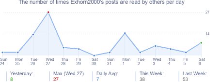 How many times Exhorn2000's posts are read daily