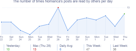 How many times Nomianca's posts are read daily
