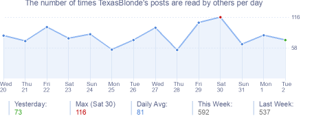 How many times TexasBlonde's posts are read daily