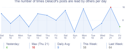 How many times Delacof's posts are read daily