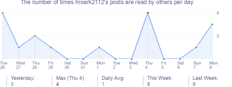 How many times hroark2112's posts are read daily