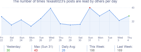 How many times Texas6023's posts are read daily