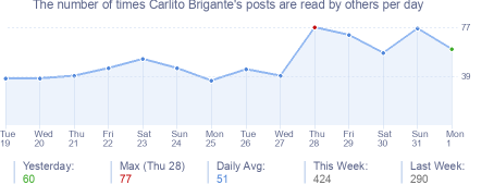 How many times Carlito Brigante's posts are read daily
