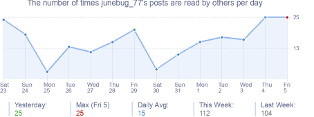How many times junebug_77's posts are read daily