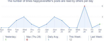 How many times happyeverafter's posts are read daily