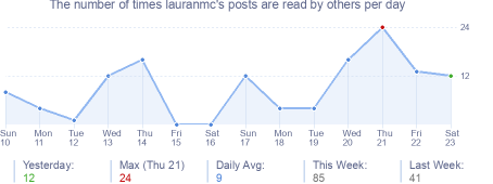 How many times lauranmc's posts are read daily