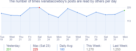 How many times ivanabacowboy's posts are read daily