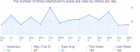 How many times hashbrown's posts are read daily