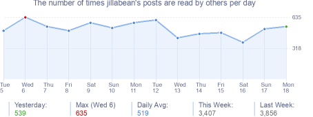 How many times jillabean's posts are read daily