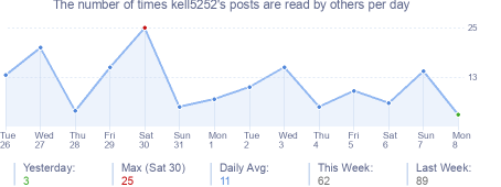How many times kell5252's posts are read daily