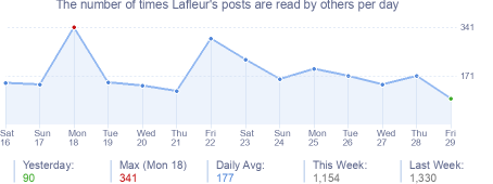 How many times Lafleur's posts are read daily