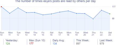 How many times esya's posts are read daily