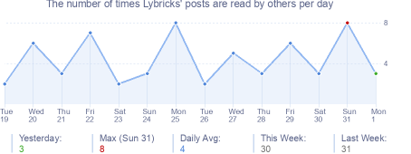 How many times Lybricks's posts are read daily
