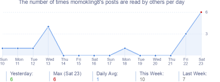 How many times momokling8's posts are read daily