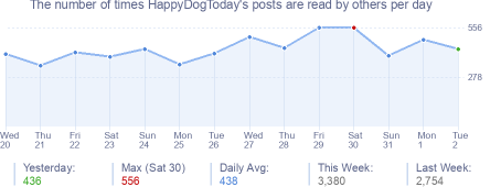 How many times HappyDogToday's posts are read daily