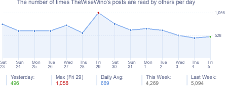 How many times TheWiseWino's posts are read daily