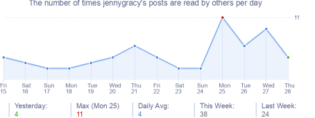 How many times jennygracy's posts are read daily