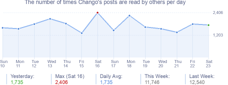 How many times Chango's posts are read daily