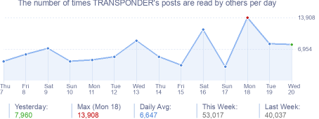 How many times TRANSPONDER's posts are read daily