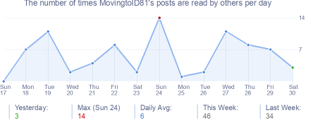 How many times MovingtoID81's posts are read daily