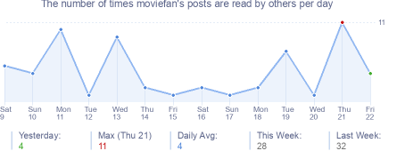 How many times moviefan's posts are read daily