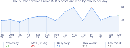 How many times romes591's posts are read daily