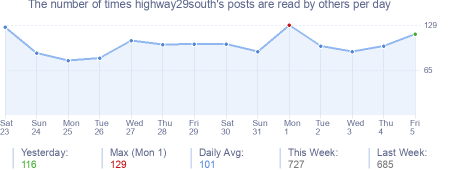 How many times highway29south's posts are read daily