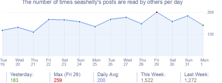 How many times seashelly's posts are read daily