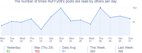 How many times RuFFy08's posts are read daily