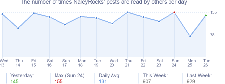 How many times NaleyRocks's posts are read daily