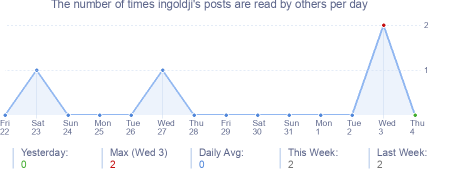 How many times ingoldji's posts are read daily
